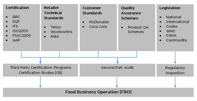 Food Safety Framework