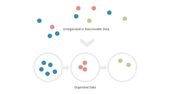 Well organized data helps you make better decisions