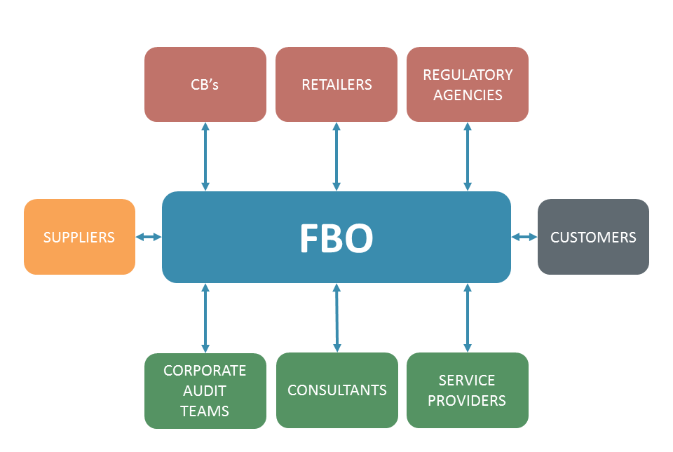 Food Business Operator and Connected Parties - Image Copyright Safefood 360