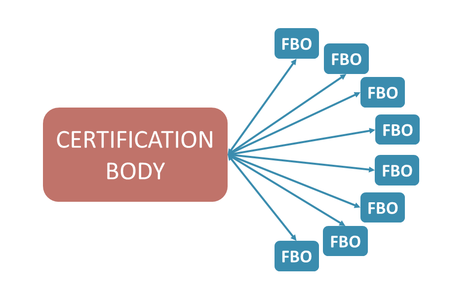 Certification Body working with multiple FBOs - Image Copyright Safefood 360