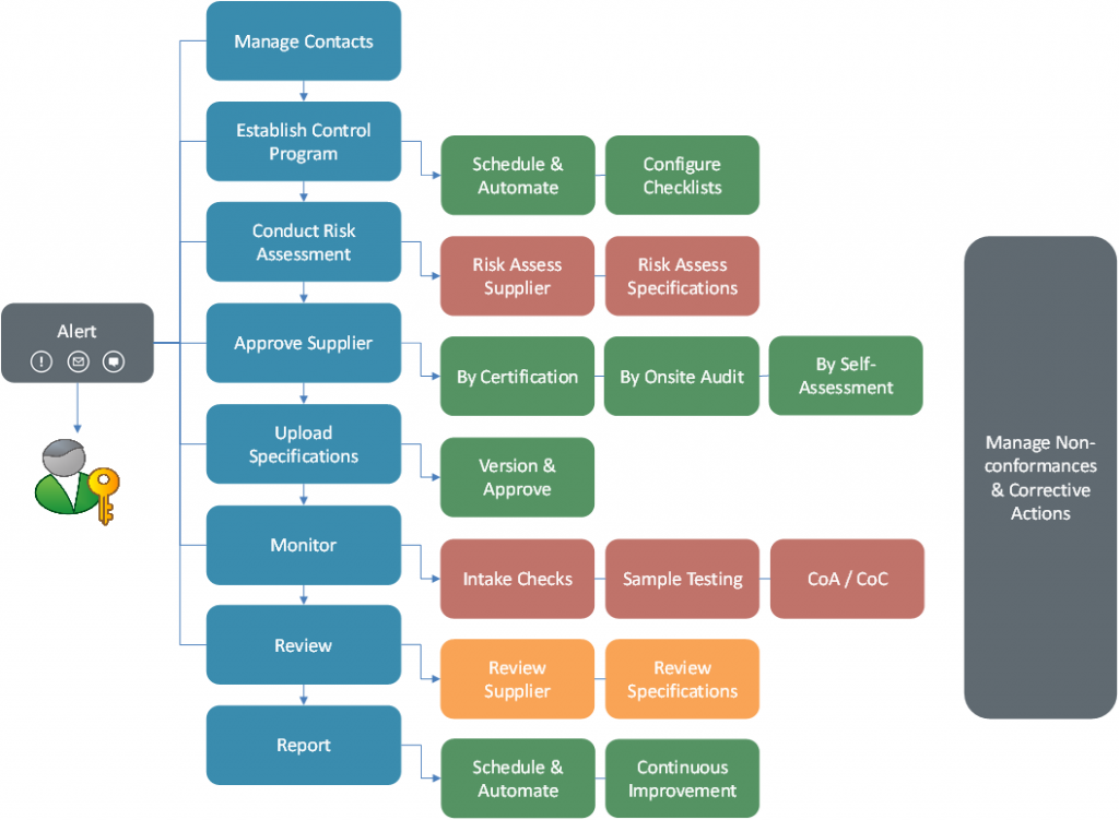 Supplier Control Workflow