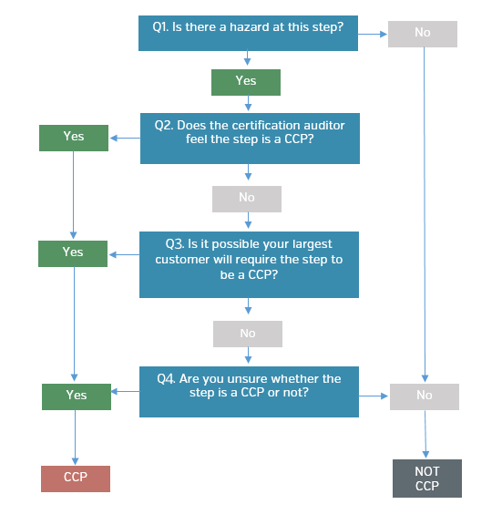 Funny HACCP decision tree