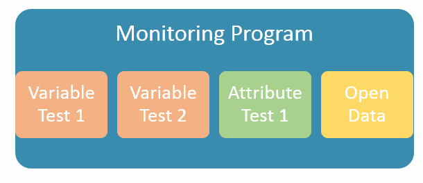 Monitoring programs consist of tests