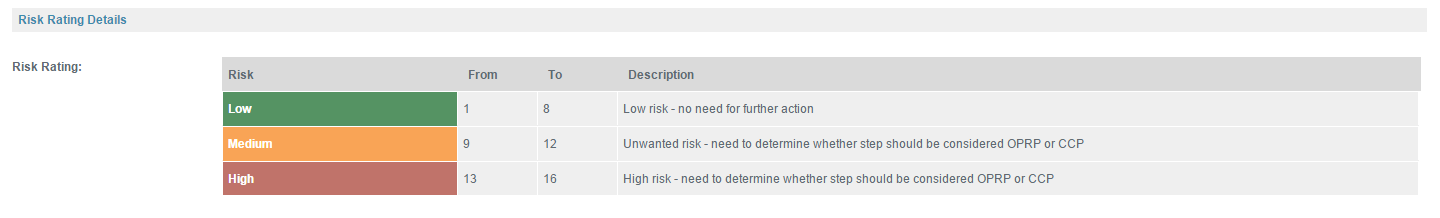 Risk rating table