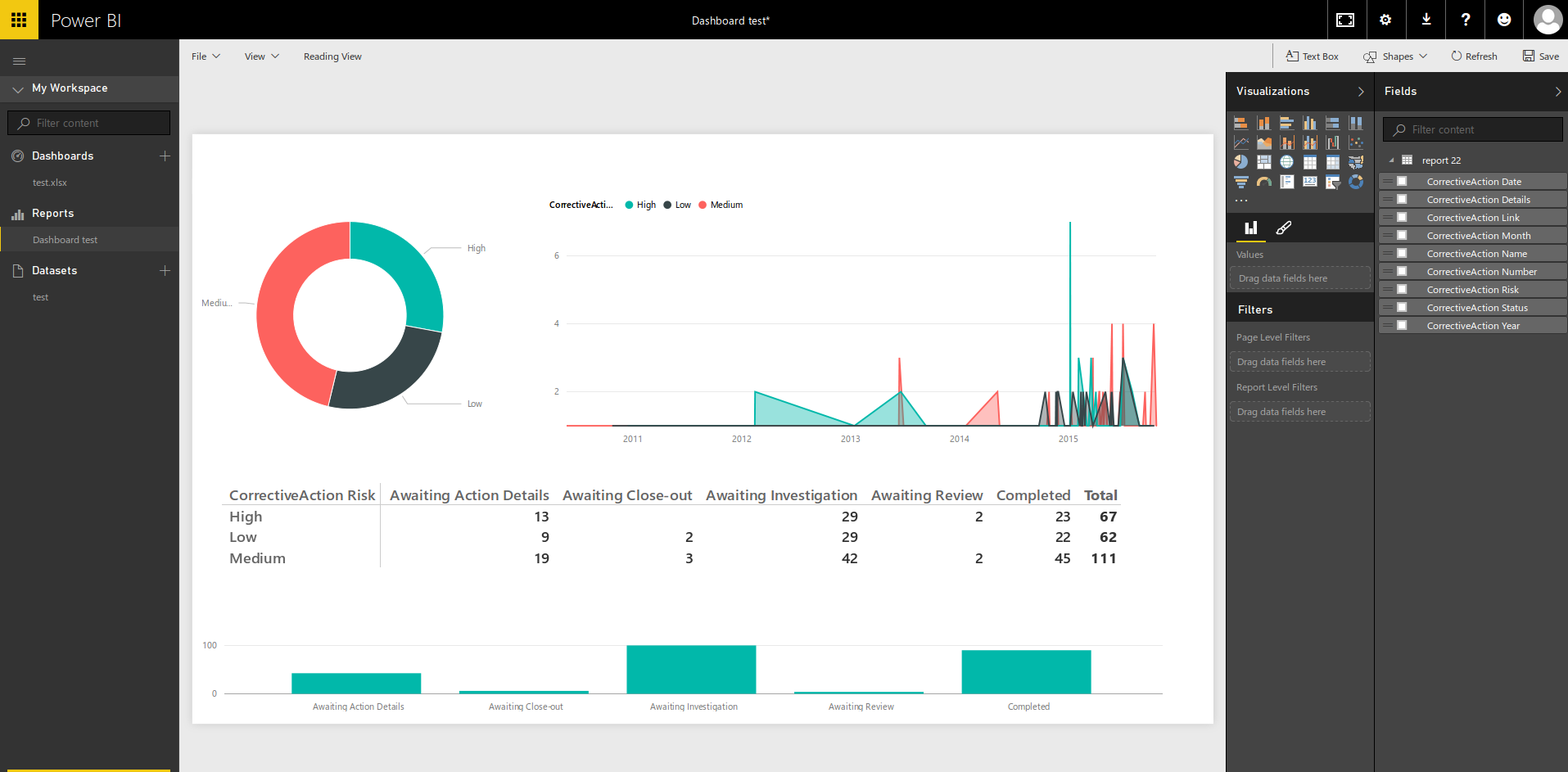 Food safety dashboard and KPIs using Microsoft Power BI