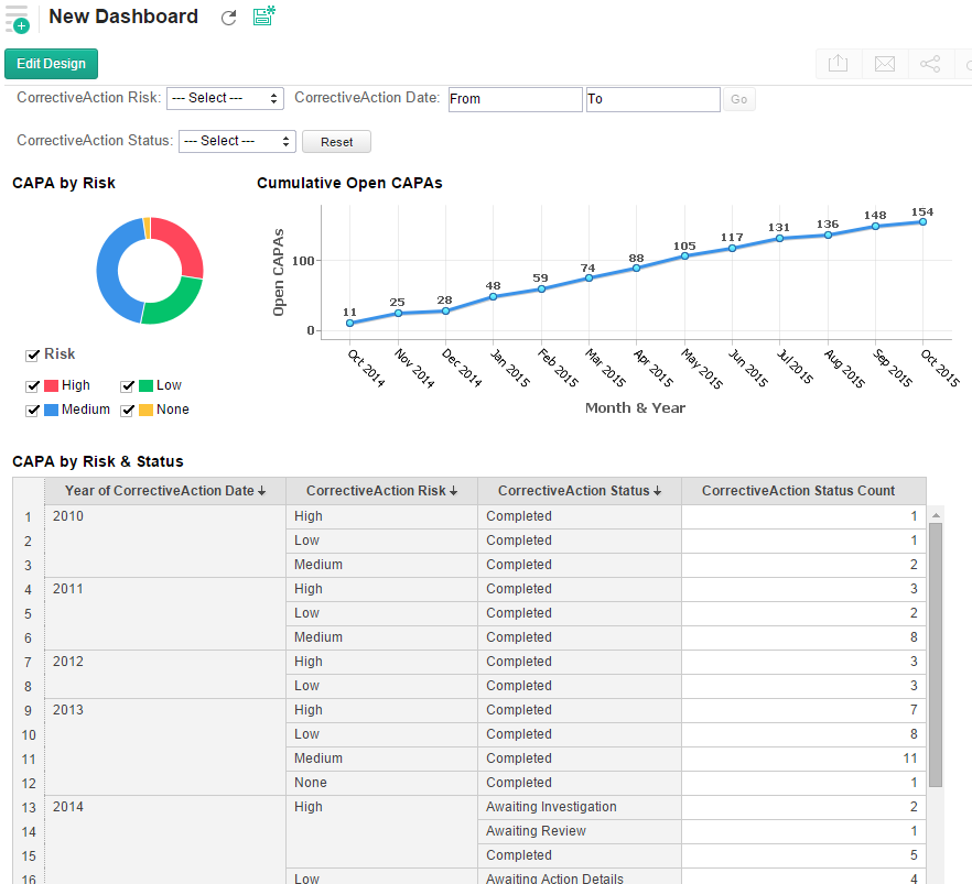 An advanced CAPA dashboard using Zoho Reports
