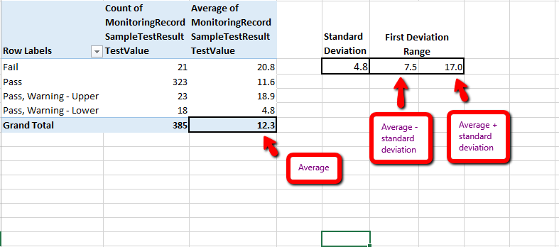 Looking at standard deviations can reveal problems about your test specifications