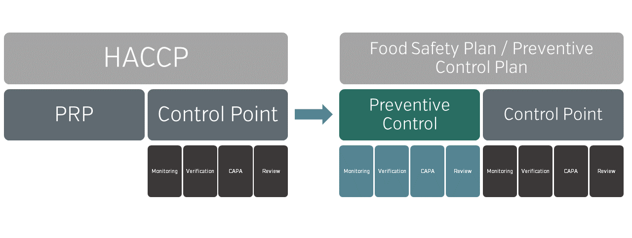 The new food safety plan requires you to monitor, verify, document and review your preventive controls similarly as you do with CCPs.