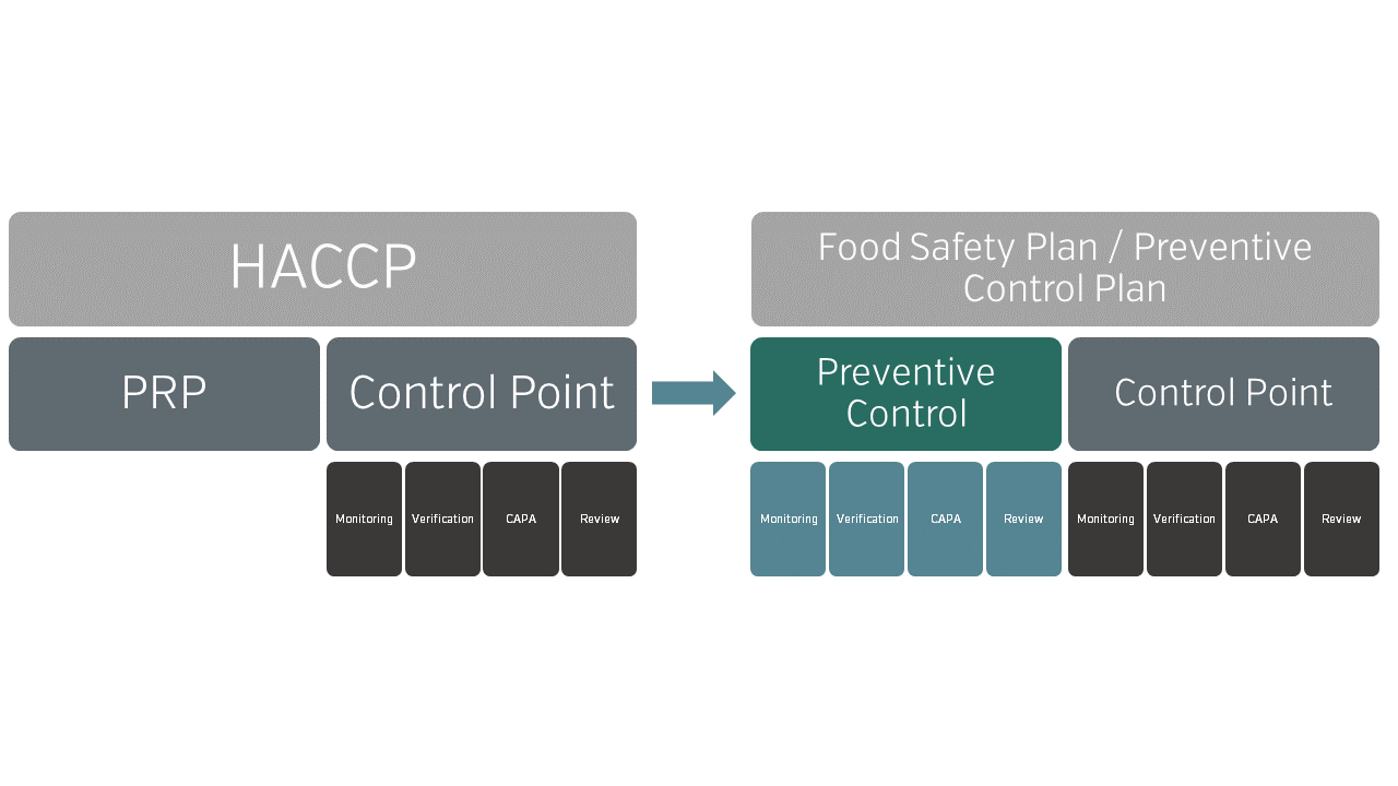 The difference between HACCP and HARPC