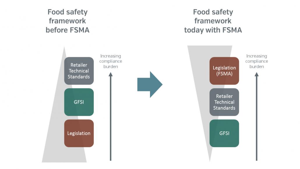 new compliance framework