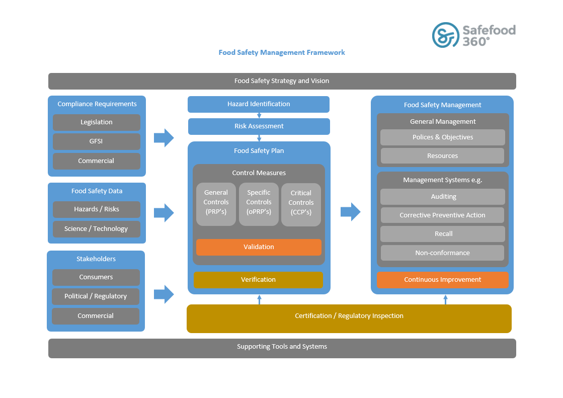 Food Safety Management Framework Schematic