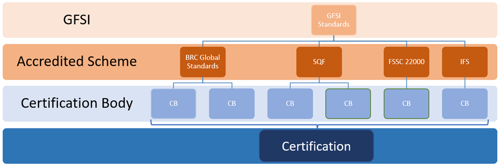 GFSI-Structure-Safefood-360